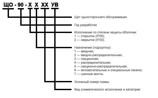 параметры панелей ЩО-90